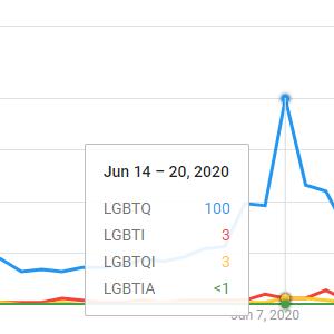 google trends lgbtq comparison chart